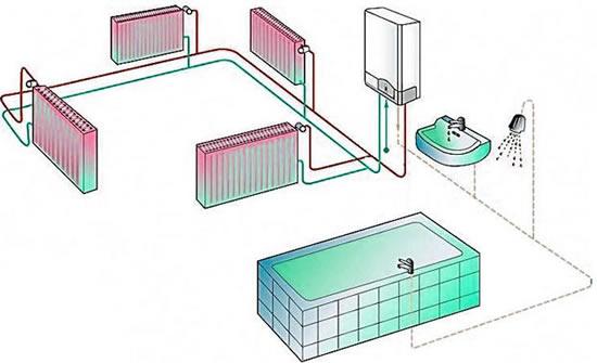 Как самостоятельно подключить газовый котел