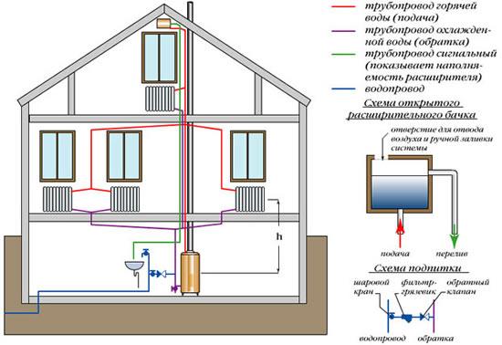 Как сделать отопление в доме из полипропилена без насоса