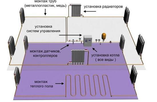 Схема монтажа отопления своими руками в частном доме