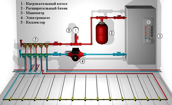 Как сделать газовый котел
