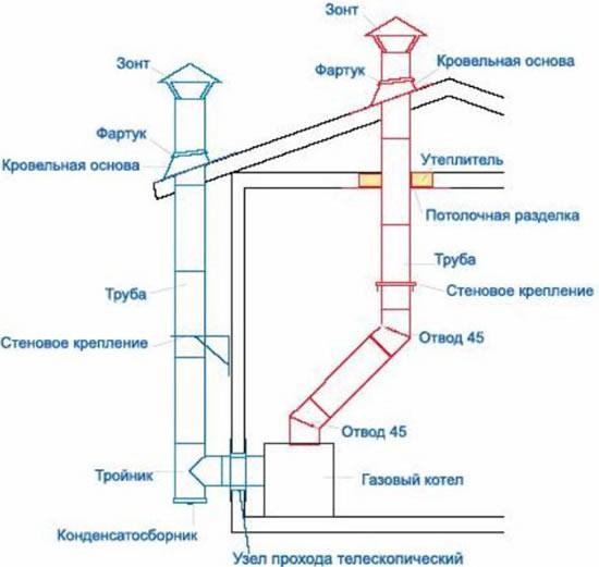 Правила установки газового котла отопления: установка и подключение, проект монтажа, технические условия, инструкция